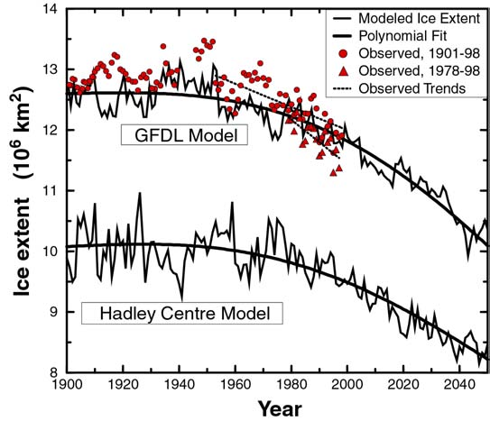 Seite 4 Einführung in die Klimamodellierung FS 008 Das führt zur deutlichen Aussage: Most of the observed increase in globally averaged temperature since the mid-0 th century is very likely due to