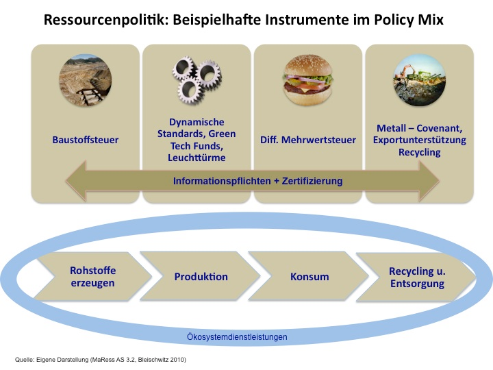 Politikfeld Instrumentenklasse Instrument cycling Automobil Innovationspolitik Förderung Green-Tech Funds, Leuchtturmprojekte Fiskalpolitik Ökonomische Instrumente Mehrwertsteuersätze,