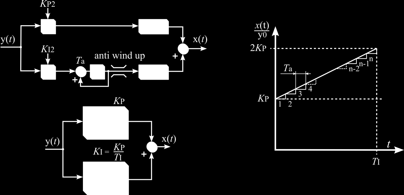 5.4.3 PI-Element Bild 5.7: VHDL PI-Element Anlog to single P-element K P is determined by K P.