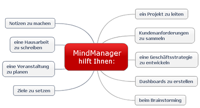 Mapping mit MindManager Was ist Mindjet MindManager?