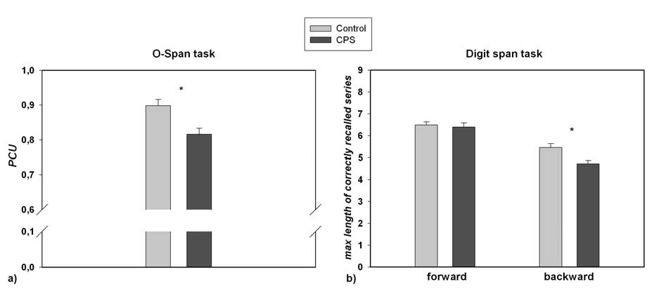 01) while no significant difference was observed between both treatments for the forward condition (p >.10, see Fig. 2). Effect sizes for O-Span and digit span backward were.77 and.77, respectively.