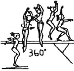 d. Stand - Absprung von beiden Beinen gezählt 1.301 (D) Jump with 1/1 turn (360 ) in flight phase to stand, take-off from both legs approach at end or diagonal to beam Sprung mit 1/1 Dre. (360 ) i.d. Flugphase i.