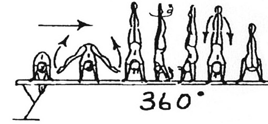 at 45, or to - lower to optional end position side hstd lower to planche min. at clear pike support (2 sec.) Sprung mit gebückter Hüfte i.d. 45 (2 sec.