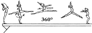 101 Split leap fwd (leg separation 180 Spagatsprung vw (Spreizwinkel 180) Fouette Hop with leg change to cross split (leg separation 180 - tour jeté) Sprung