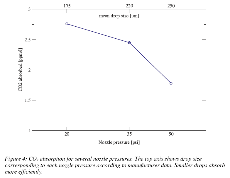 CO 2 Absorption als