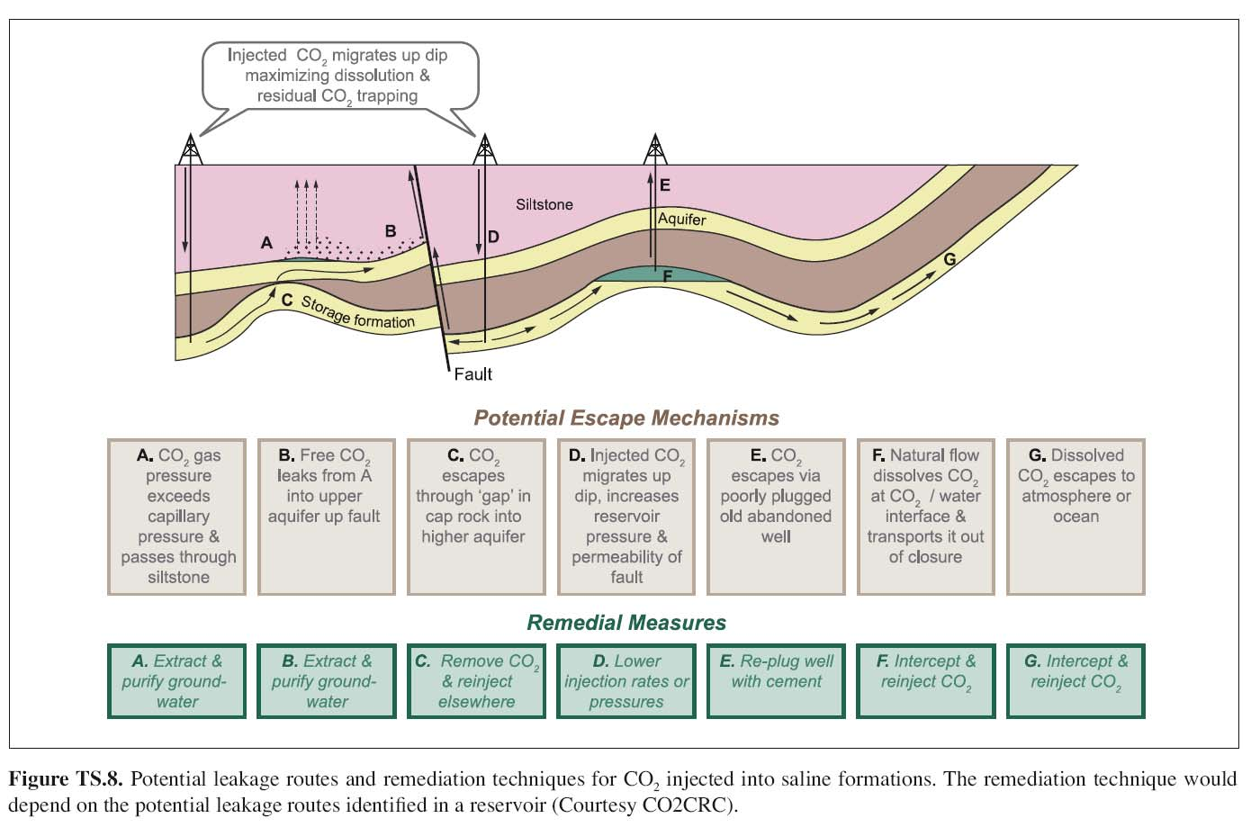 Aus IPPC, Carbon dioxide Capture and Storage,