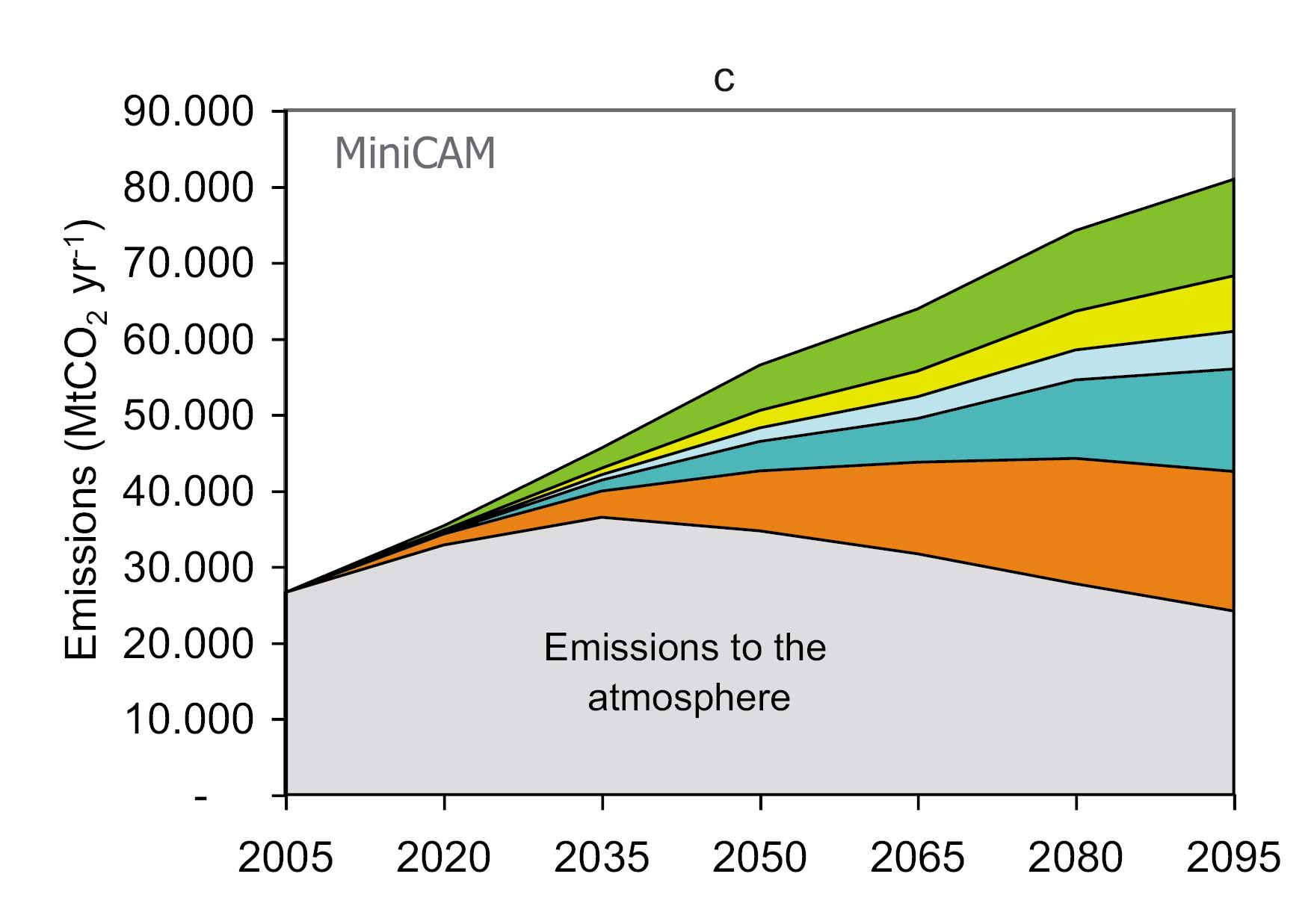 Ein Szenario der Emission in die Luft aus CARBON DIOXIDE CAPTURE AND STORAGE, Summary for Policymakers and Technical Summary, IPCC, 2003 or later.