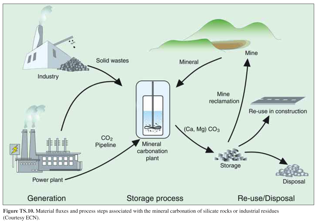 Mineralische Fixierung von CO 2 IPCC Special Report: Carbon Dioxide Capture and Storage The carbonation process energy required would be 30 to 50% of the capture plant output.