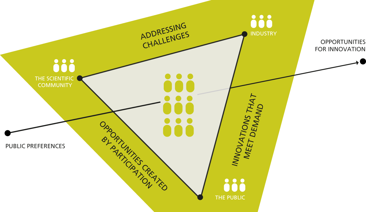 objective Co-shaping innovations