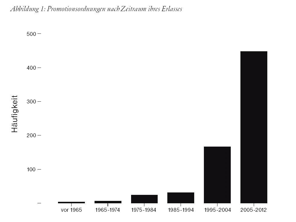 Registration of PhD candidates Source: Hornbostel, Stefan (Hg.): Wer promoviert in Deutschland?