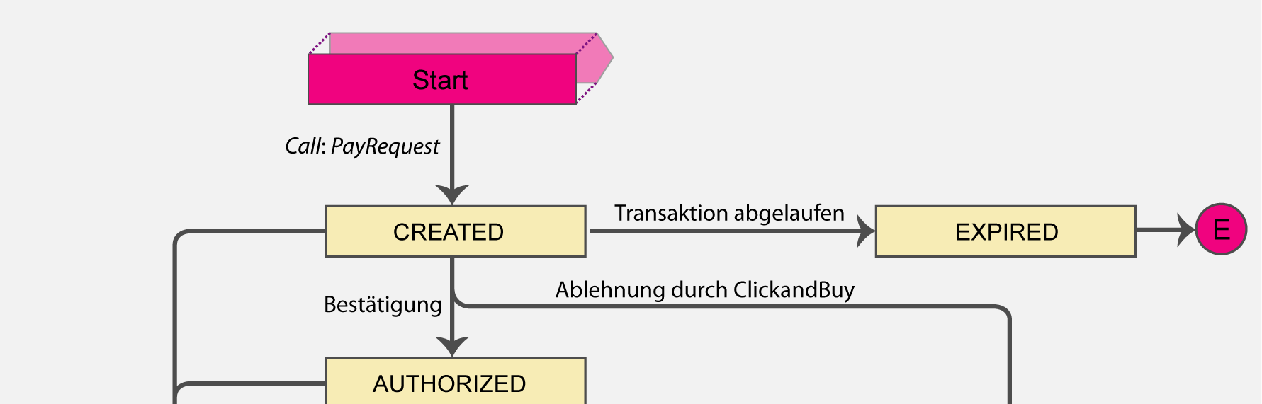 11.6 RecurringPaymentAuthorization Statusablaufdiagramm für die Transaktion RecurringPaymentAuthorization: Definition der Status für die Transaktion RecurringPaymentAuthorization: Status Final
