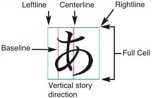 In the vertical story direction, a line in a design grid includes a leftline, a baseline, a centerline, a rightline, and a full cell box.