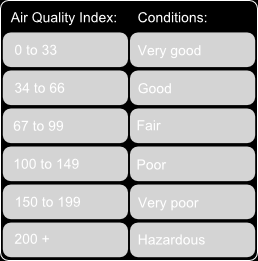 Australian AQI Colors This color code scale makes it easier to understand air quality at a glance.