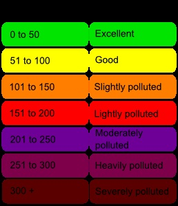 "of particles in the air. ""Unhealthy"" AQI is 151-200. Everyone may begin to experience some adverse health effects, and members of the sensitive groups may experience more serious effects."