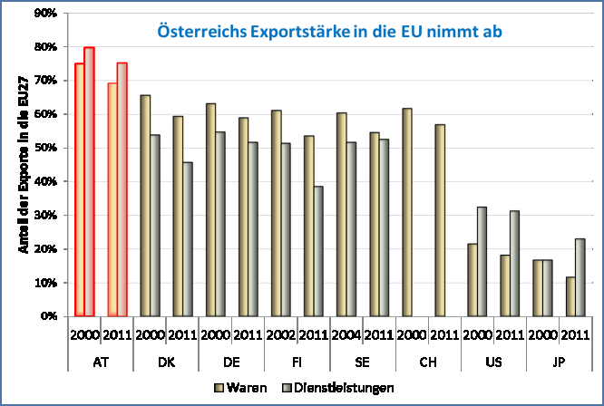 Institut für Höhere Studien Abbildung 11: Exportanteile in die EU-27 2000, 2011; Export- und Wertschöpfungsanteile in die BRICS, 2009 Quelle: OECD Trade in Commodities / Trade in Services Statistics