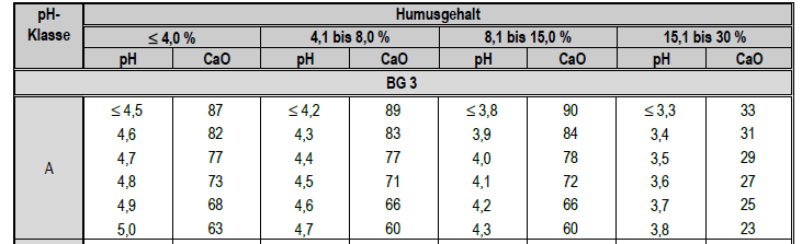 Einflussfaktoren für den optimalen ph-wert, wie interpretiert man den ph-wert?