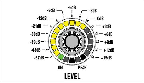 "Operation DSP functions The following signal processing functions are available for the input channels and the output channels on the ""SYSTEM CONTROL"" rotary knob: LEVEL Figure 16: LEVEL function All"