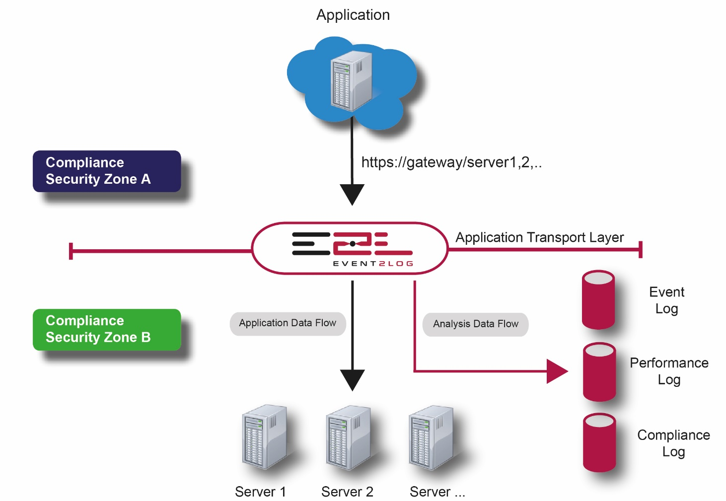 High Security Web Gateway Konzept 09.06.