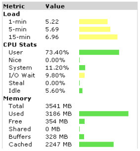 Nagios Performance Nagios Anzahl der Aufrufe = Check_[Parameter] * Instanz * remote System Checks per Minute = 800-1000 - 5 Minuten Intervall - CheckLoad (Anzahl Hosts +