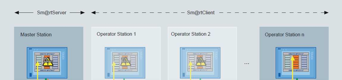 Sm@rt Access/Sm@rtServer () SIMATIC HMI HTTP Protocol WinCC flexible 2008 (Compact, Standard, Advanced) erforderliche Option: Sm@rtAccess (Comfort, Advanced) erforderliche