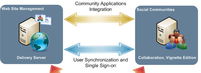 Social Communities Integration Editorial Environment Content Delivery Publication Capabilities User Synchronization Single Sign-on Administration in DS