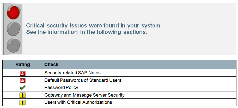 Im Kontext der Securityauswertung enthält der Report folgende Analysebereiche: SAP Security Notes: ABAP and Kernel Software Corrections Default Passwords of Standard Users Password Policy Gateway and