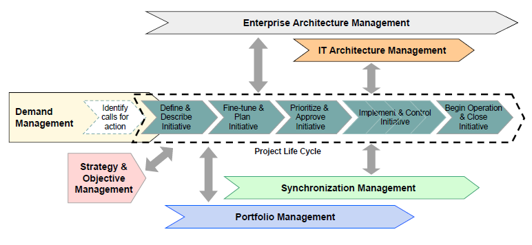 Enterprise architecture management pdf for Enterprise architecture definition