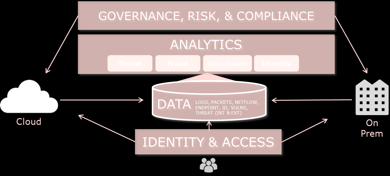 RSAs PORTFOLIO GOVERNANCE, RISK, & COMPLIANCE Archer GRC MONITORING & ANALYTICS Security Analytics ECAT