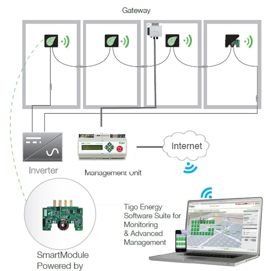 Tigo Systemübersicht 1 Cloud Connect Bis zu 7 Gateways und 360 Module 1 Gateway