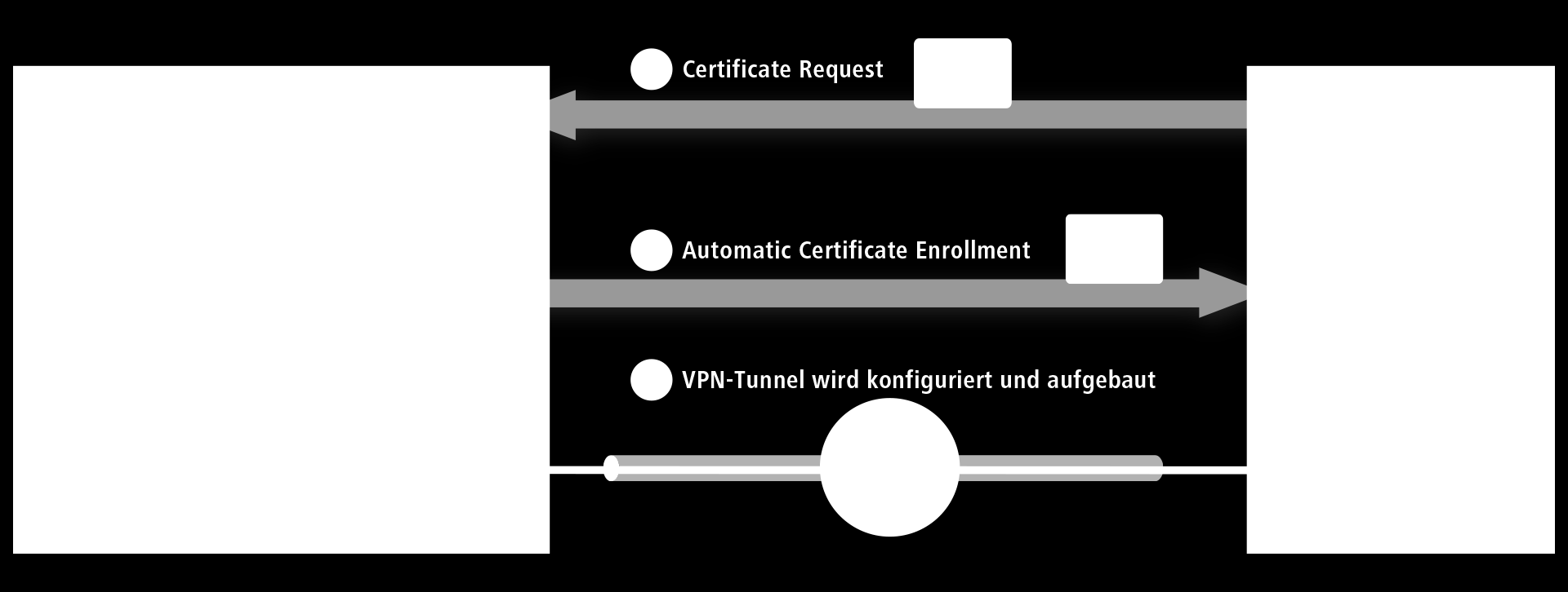 Die neuen Highlight-Features LANCOM Smart Certificate: Anwendungsbeispiel Über SCEP (Simple Certificate Enrollment