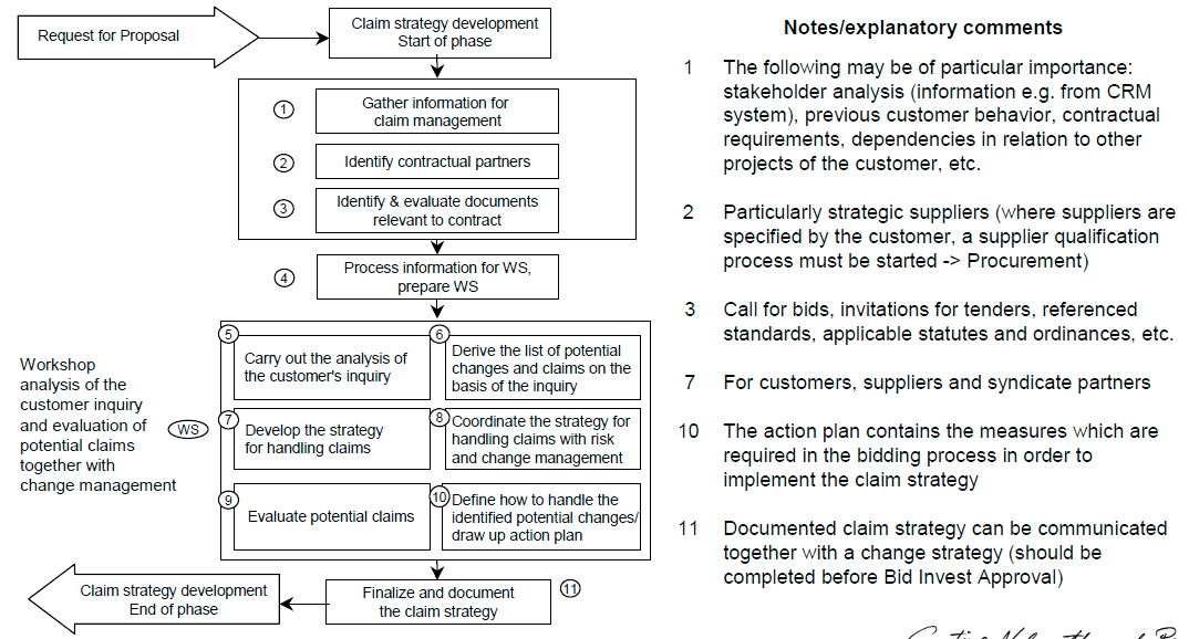 Claim Strategy Development Process steps / activities Claim Management Motivation
