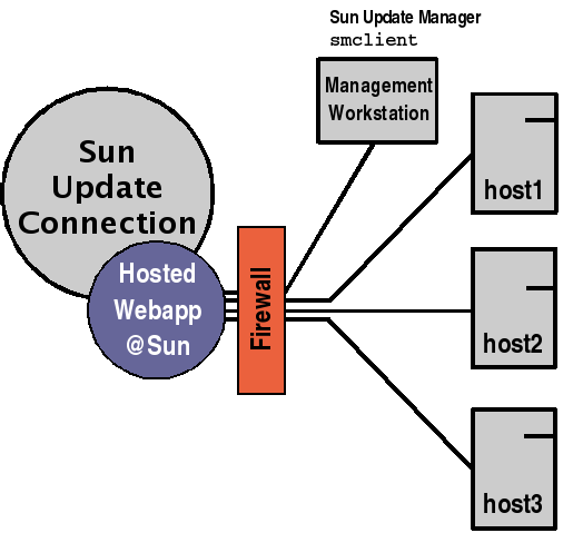 Sun Update Connection