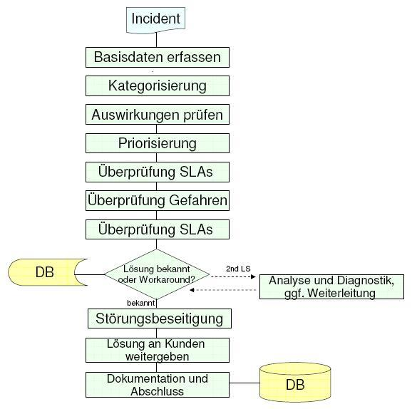 2 Der IT Service Desk Abbildung 2.5: ITIL Incident Management Prozess in Anlehnung an [CCT 00] den Kunden.