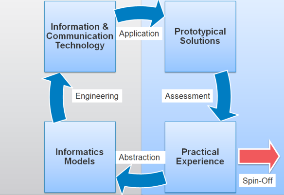Our research areas Enterprise Architecture
