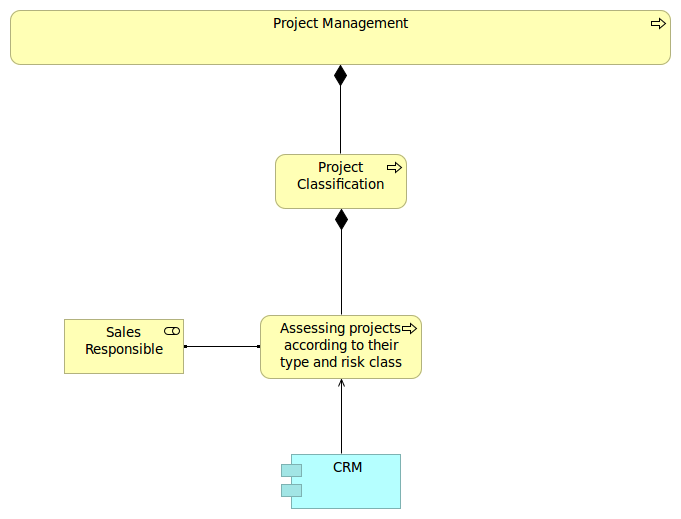 Man sieht die hierarchische Verknüpfung der Geschäftsprozesse. Der Geschäftsprozess Project Management ist unterteilt in Project Classification, Order Handling, Setup Phase und Project Implementation.