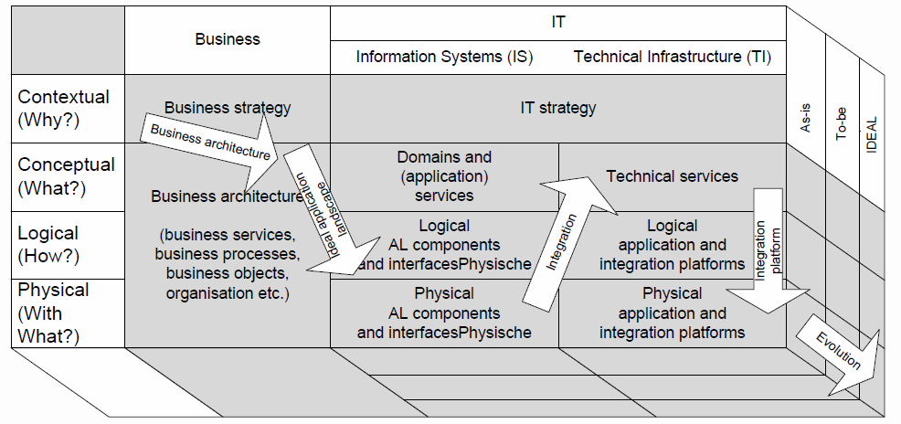 Business architecture - Structures the business processes and business services in order to match the business goals and to model the organization of the enterprise Information architecture