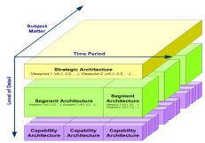 Principles, Objectives and Drivers Architecture Vision Requirements Constraints Assumptions Gaps Goals Location Objectives Processes, Events, Controls, Products Measures Actor, Role Functions Data