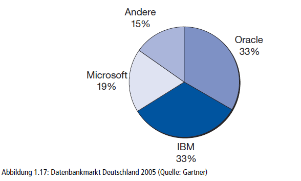 13 A brief look at the German DBMS market in 2005 shows that Oracle and IBM had with 33% the same market share. Microsoft had a market share of 19%.