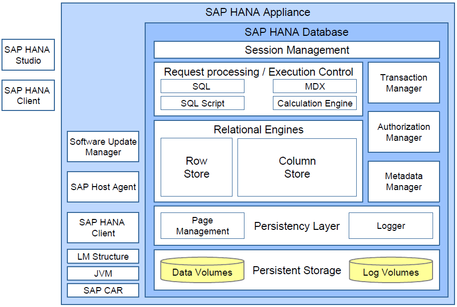 25 Figure 9 SAP HANA architecture 68 SAP HANA database SAP HANA has both columnar and row-based data storage within the same engine, which is one differentiating attribute in comparison to