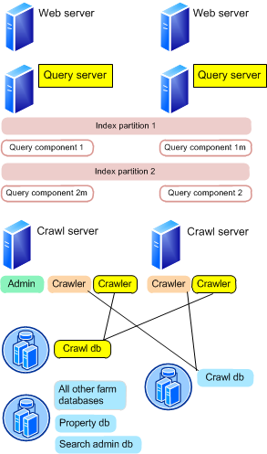 Search Architektur Query Server Query Komponente Hält Index Partitionen Crawl Server Crawler Komponente