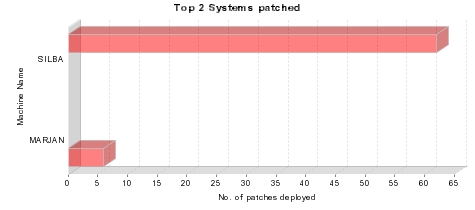 gewonnen freien Speichers Systems Patched (Note: This graph will show Top 20 systems on the basis of