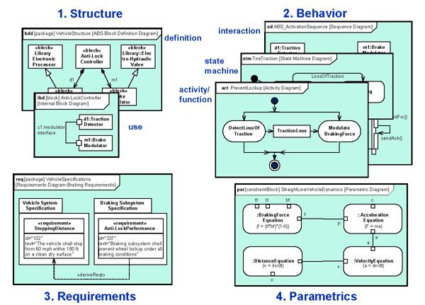 Systems Modeling becomes Part of the Engineering Supporting Systems Modeling - Combined structures in the early phases of product development