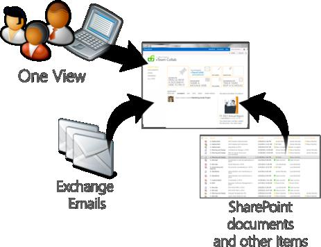 Web Content Management Team Folders Dokumente sind in SharePoint gespeichert Emails sind in Exchange gespeichert Team Folders koennen Emails
