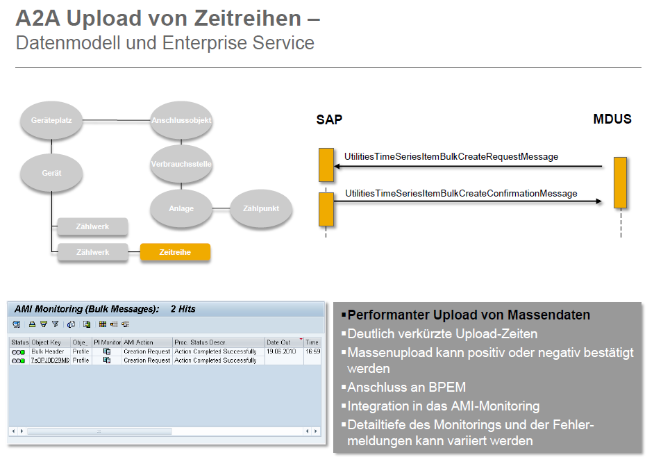 PROFILWERTEIMPORT SAP EDM DURCH NEUE WEBSERVICES Quelle: SAP AG Wie