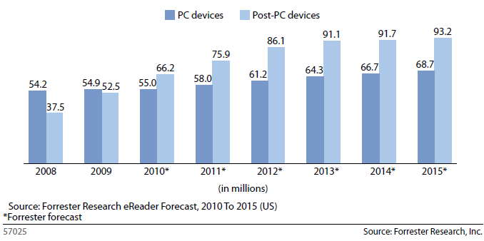 Security In The Post-PC Era: Controlled Chaos - Forrester Research Devices are pocketable data-on-the-move