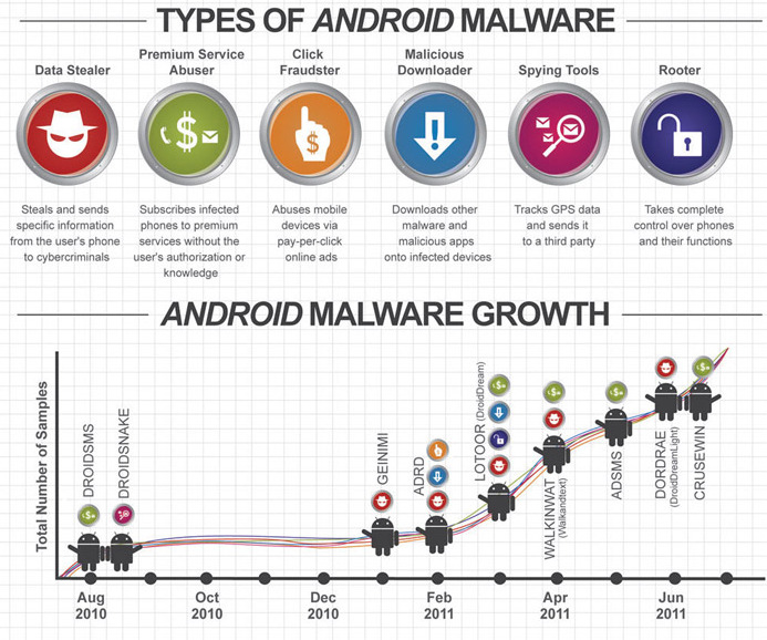 Android Malware (Okt. 2011) Quelle: http://blog.trendmicro.