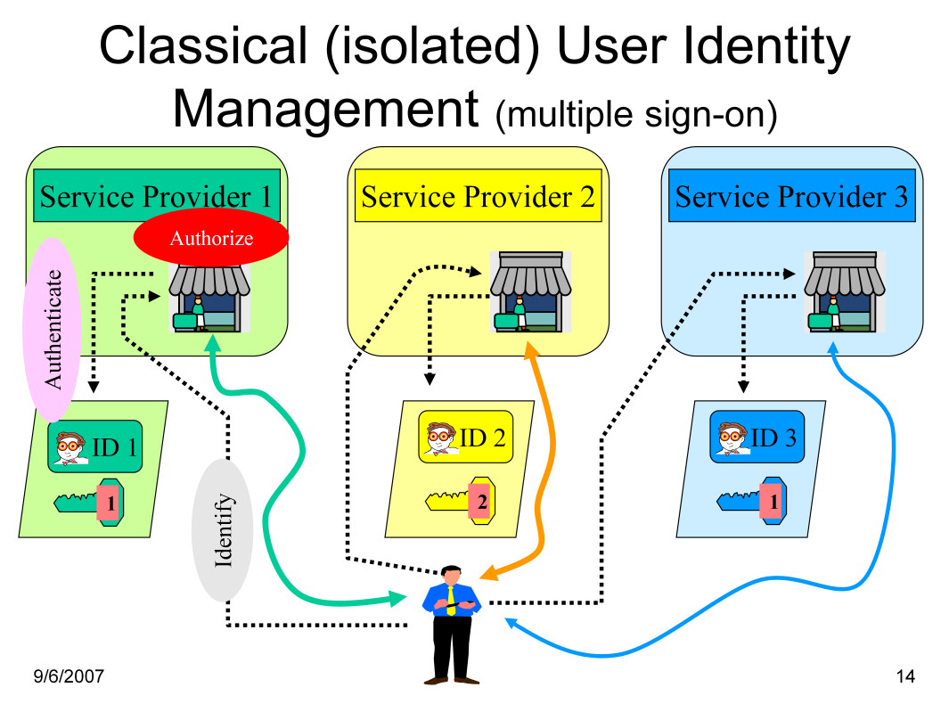 Isolated User Identity Management might provide simple identity management for service providers, but is rapidly becoming unmanageable for users.