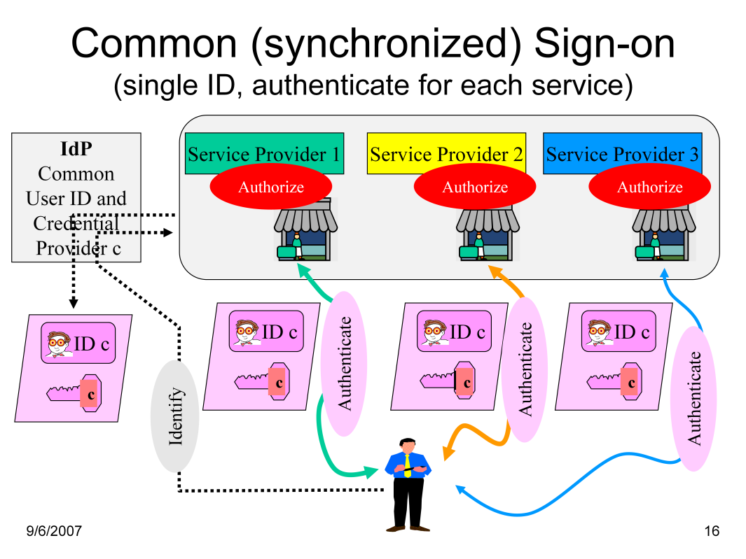 In a Common User Identity Model a separate entity or single authority acts as an exclusive user identifier and credentials provider for all service providers.