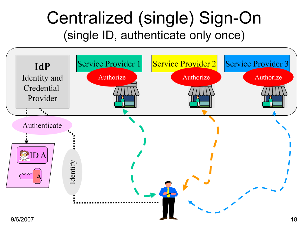 The Single-Sign-On Identity Model allows a user being authenticated by one service provider, to be considered authenticated by other service providers.