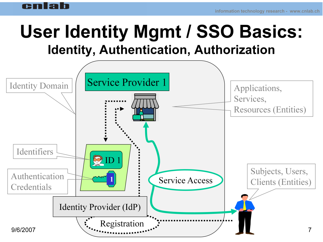 Identity management has two main parts: 1. Issuing users with unique identifiers and credentials during the initial registration phase 2.